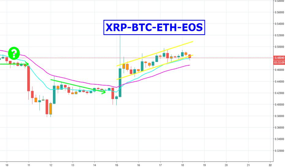 XRPUSD: XRP+BTC+ETH+EOS