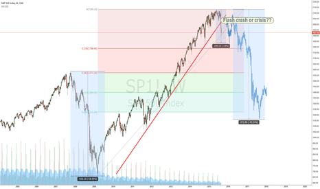 SP1!: Flash crash or crisis??