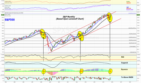 SPX500: Precariously Perched S&P