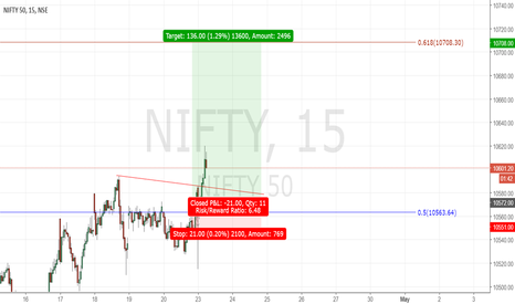 NIFTY: Nifty Long from 10572 Target 10708