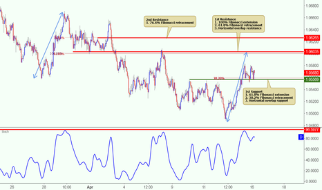 AUDNZD: AUDNZD is approaching its resistance, potential drop!
