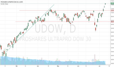 UDOW: uptrend and Sideways Long ETF UDOW