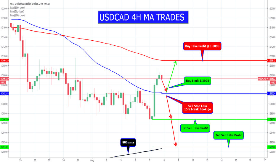 USDCAD: USDCAD 4H MA TRADES