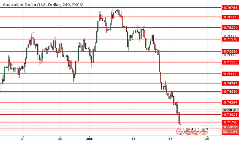 AUDUSD: AUD/USD: австралийский доллар снижается
