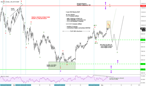 BTCUSD: BTCUSD at crossroad to determine next couple of weeks.