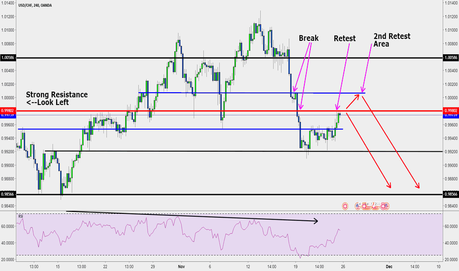 USDCHF: USDCHF Trend Continuation: Recently Broke Support, Now Retesting