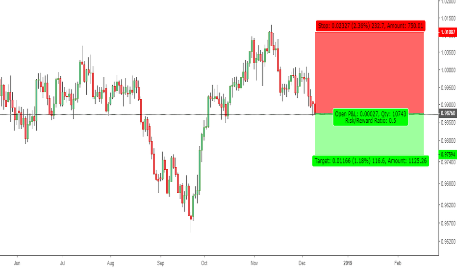 USDCHF: CADCHF: Sellers' Dominance.