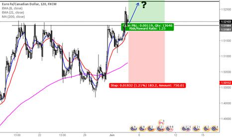 EURCAD: Weak oil and weak dollar