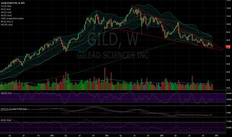 GILD: $GILD weekly falling wedge