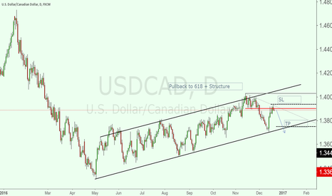 USDCAD: Pullback to 618