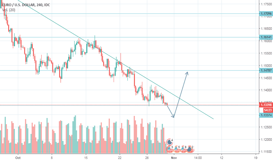 EURUSD: EUR/USD  H4 Compra
