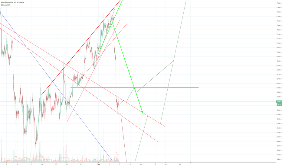 BTCUSD: Strategy for september