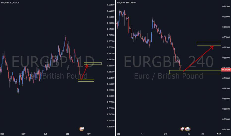 EURGBP: EURGBP. Turning Up.