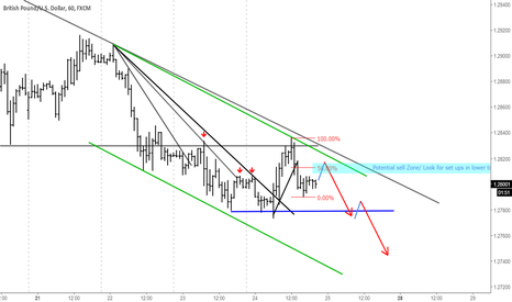 GBPUSD: GBPUSD ... new movement to the downside?