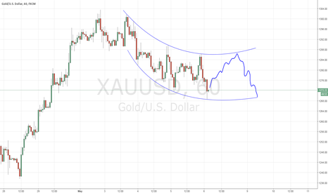 XAUUSD: Bouncing possibility of GOLD