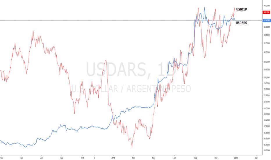 USDARS: Correlation between USDARS and USDCLP