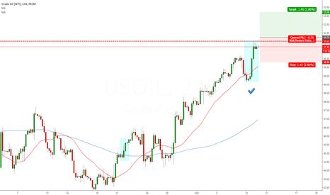 USOIL: Change in Market Sentiment LONG OIL