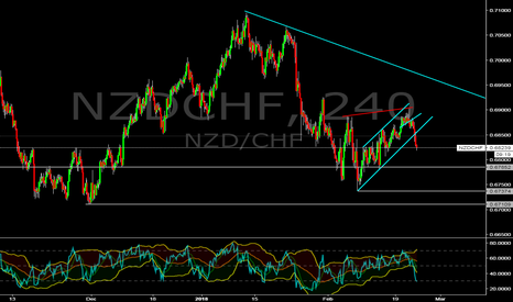 NZDCHF: NZD/CHF
