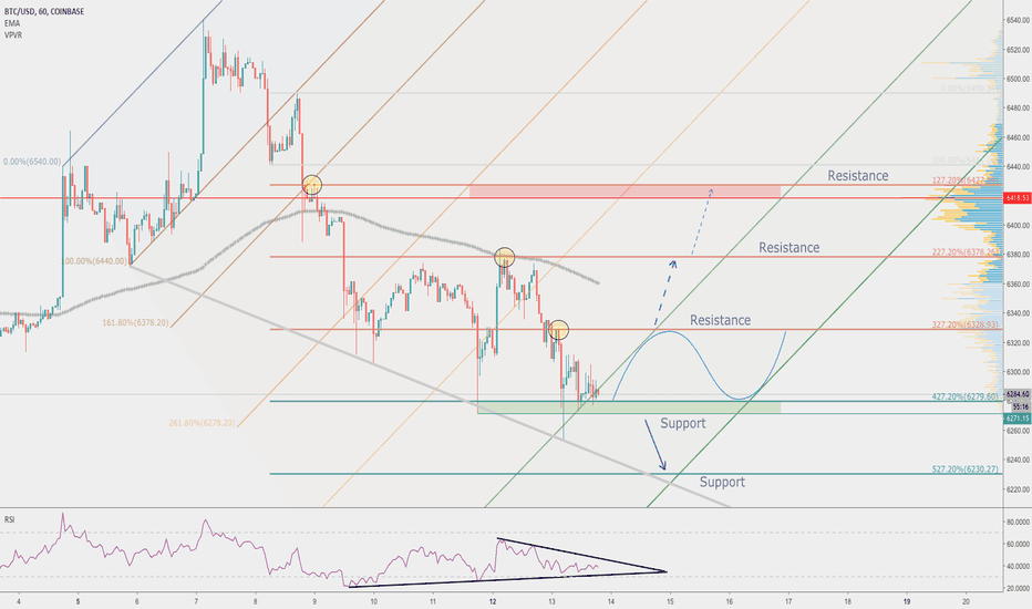 BTCUSD: How far the price of Bitcoin will drop?