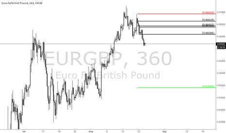 EURGBP: Long Term Short