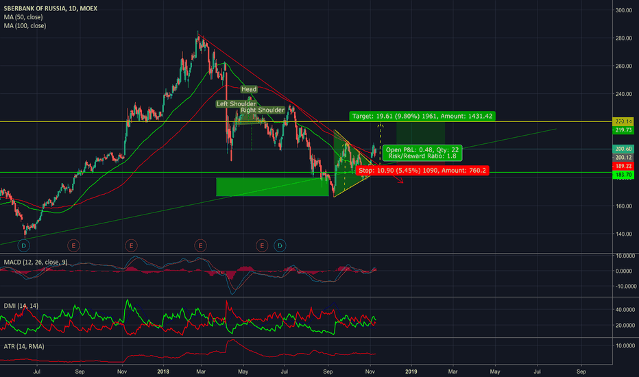 SBER: SBERBANK - ON THE WAY TO 220