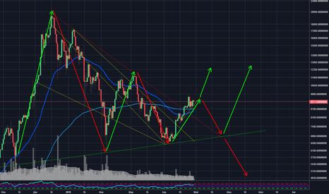 BTCUSDT: Bitcoin: Анализ рынка