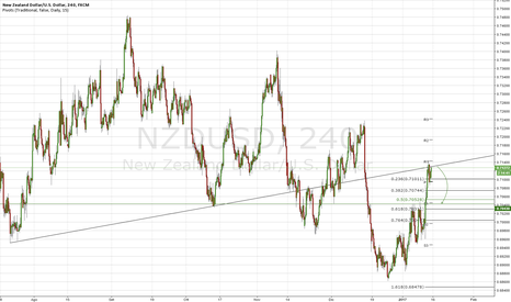 NZDUSD: Time to short Kiwi
