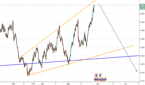 NZDAUD: wait for pattern to go short