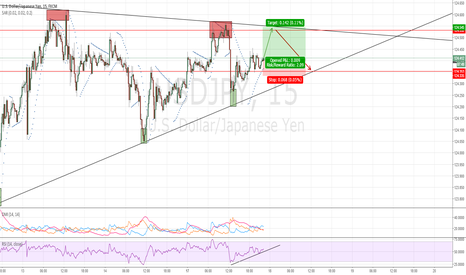 USDJPY: USDJPY: Long for now with the potential of a short trade!