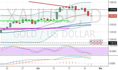 XAUUSD: XAU/USD: análise geral