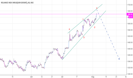 RELIANCE: Terminal impulse observed in Reliance