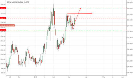 KOTAKBANK: we need to wait fo r perfect time to sell