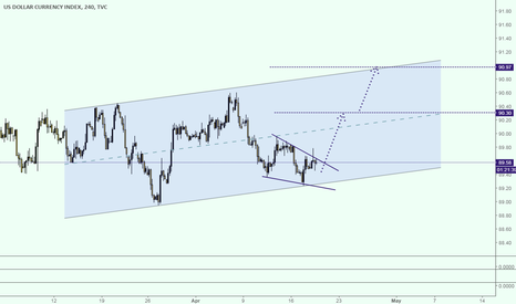 DXY: DXY LONG SETUP COOKIES