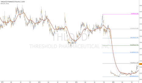 THLD: Threshold Pharmcaceuticals