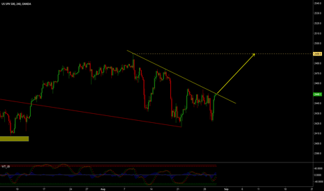 SPX500USD: SP 500 LONG