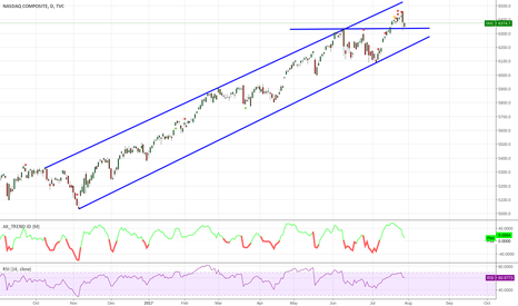 IXIC: NASDAQ COMPOSITE