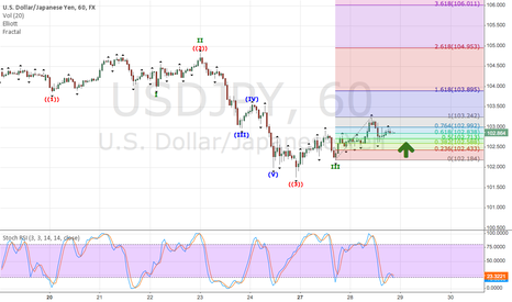 USDJPY: My Opinion on USDJPY (Short Term View)