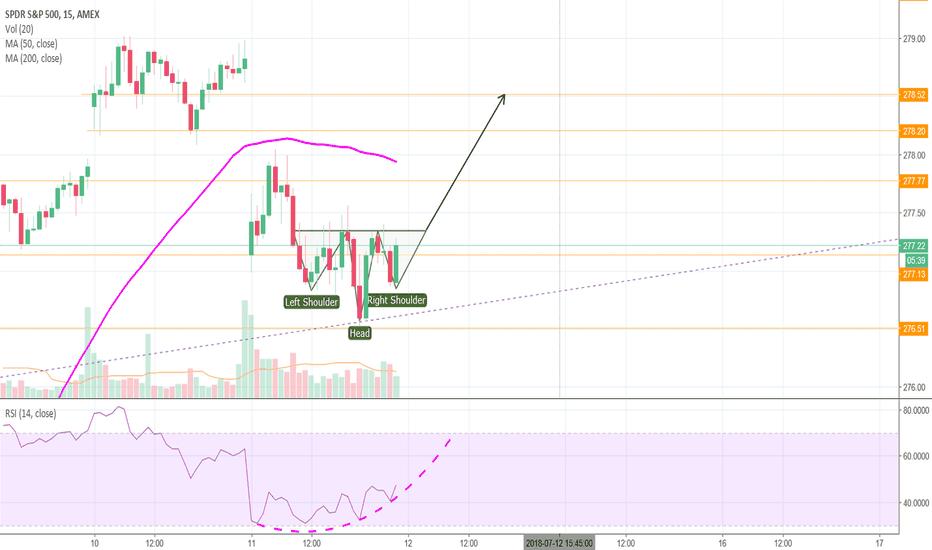SPY: Possible short-term reversal