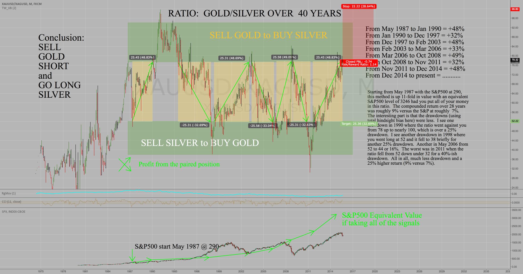 GOLD/SILVER RATIO FLASHING A MAJOR SIGNAL