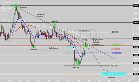 XAUUSD: GOLD. SHORT. TECHNICAL POV