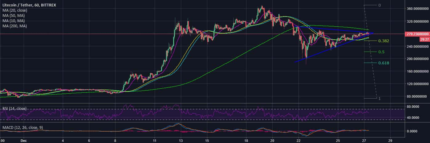 LTC ready for breakout! But which way?