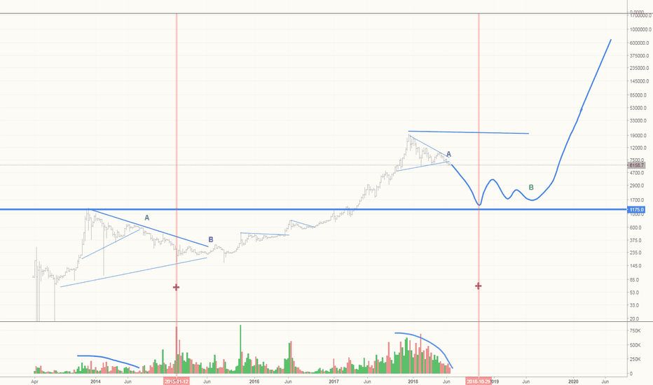 BTCUSD: Short into Sentiment Washout -Mentally Prepare for Eventual Long