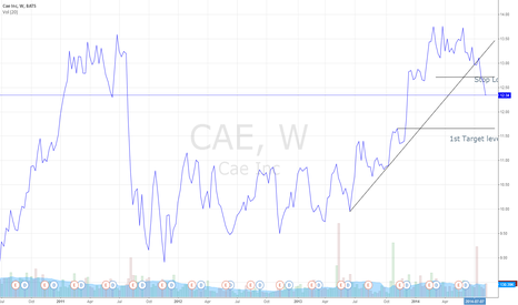 CAE: CAE INC on bearish move