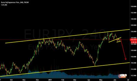 EURJPY: Eurjpy is short now
