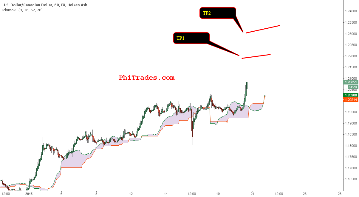 USDCAD quick thoughts