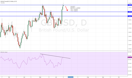 GBPUSD: DOJI WITH RSI DIVERGENCE
