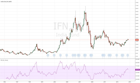 IFN: The India Fund, Inc. (IFN)  Aberdeen AMC