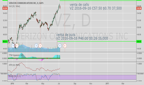 VZ: Short calls and short puts