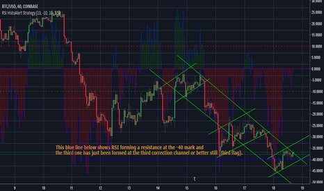 BTCUSD: Early/perfect entry