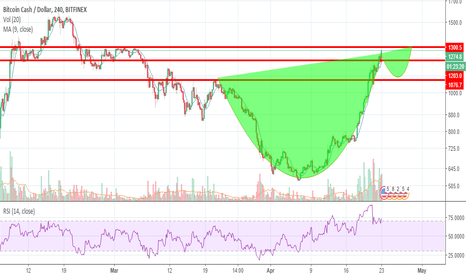 BCHUSD: BCH Cup and handle